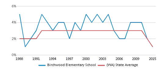 This chart display the percentage of American Indian students in Birchwood Elementary School and percentage of American Indian public school students in Washington by year, with the latest 2014-15 school year data.