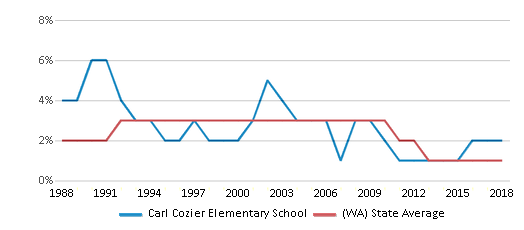 This chart display the percentage of American Indian students in Carl Cozier Elementary School and percentage of American Indian public school students in Washington by year, with the latest 2017-18 school year data.