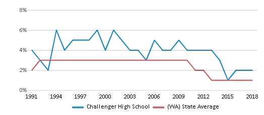 This chart display the percentage of American Indian students in Challenger High School and percentage of American Indian public school students in Washington by year, with the latest 2017-18 school year data.