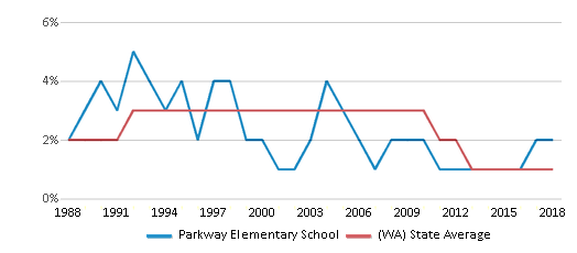 This chart display the percentage of American Indian students in Parkway Elementary School and percentage of American Indian public school students in Washington by year, with the latest 2017-18 school year data.