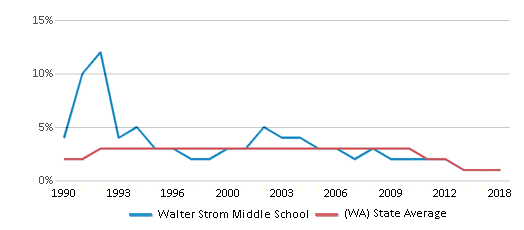 This chart display the percentage of American Indian students in Walter Strom Middle School and percentage of American Indian public school students in Washington by year, with the latest 2017-18 school year data.
