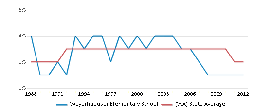 This chart display the percentage of American Indian students in Weyerhaeuser Elementary School and percentage of American Indian public school students in Washington by year, with the latest 2011-12 school year data.