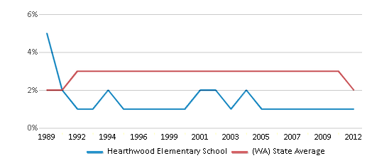 This chart display the percentage of American Indian students in Hearthwood Elementary School and percentage of American Indian public school students in Washington by year, with the latest 2011-12 school year data.