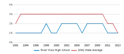 This chart display the percentage of American Indian students in River View High School and percentage of American Indian public school students in Washington by year, with the latest 2012-13 school year data.