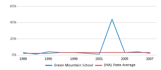 This chart display the percentage of American Indian students in Green Mountain School and percentage of American Indian public school students in Washington by year, with the latest 2006-07 school year data.