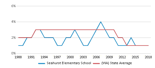 This chart display the percentage of American Indian students in Seahurst Elementary School and percentage of American Indian public school students in Washington by year, with the latest 2017-18 school year data.