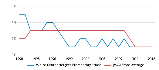 This chart display the percentage of American Indian students in White Center Heights Elementary School and percentage of American Indian public school students in Washington by year, with the latest 2017-18 school year data.