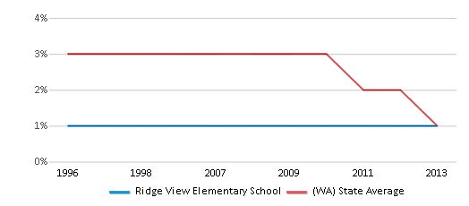 This chart display the percentage of American Indian students in Ridge View Elementary School and percentage of American Indian public school students in Washington by year, with the latest 2012-13 school year data.