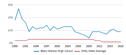This chart display the percentage of American Indian students in Mary Walker High School and percentage of American Indian public school students in Washington by year, with the latest 2017-18 school year data.