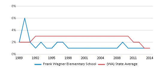 This chart display the percentage of American Indian students in Frank Wagner Elementary School and percentage of American Indian public school students in Washington by year, with the latest 2013-14 school year data.