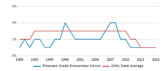 This chart display the percentage of American Indian students in Pleasant Glade Elementary School and percentage of American Indian public school students in Washington by year, with the latest 2017-18 school year data.