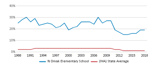 This chart display the percentage of American Indian students in N Omak Elementary School and percentage of American Indian public school students in Washington by year, with the latest 2017-18 school year data.
