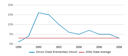 This chart display the percentage of American Indian students in Onion Creek Elementary School and percentage of American Indian public school students in Washington by year, with the latest 2007-08 school year data.