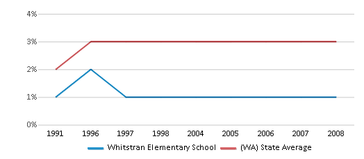 This chart display the percentage of American Indian students in Whitstran Elementary School and percentage of American Indian public school students in Washington by year, with the latest 2007-08 school year data.