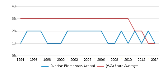 This chart display the percentage of American Indian students in Sunrise Elementary School and percentage of American Indian public school students in Washington by year, with the latest 2013-14 school year data.