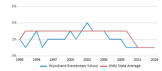 This chart display the percentage of American Indian students in Woodland Elementary School and percentage of American Indian public school students in Washington by year, with the latest 2017-18 school year data.