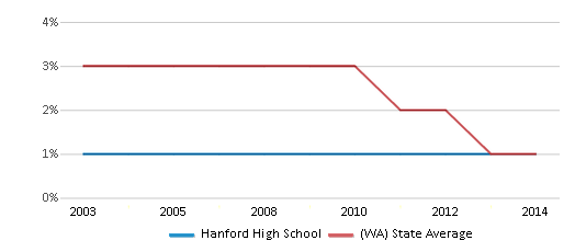 This chart display the percentage of American Indian students in Hanford High School and percentage of American Indian public school students in Washington by year, with the latest 2013-14 school year data.