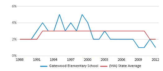 This chart display the percentage of American Indian students in Gatewood Elementary School and percentage of American Indian public school students in Washington by year, with the latest 2011-12 school year data.