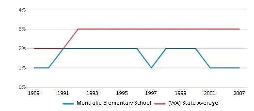 This chart display the percentage of American Indian students in Montlake Elementary School and percentage of American Indian public school students in Washington by year, with the latest 2006-07 school year data.