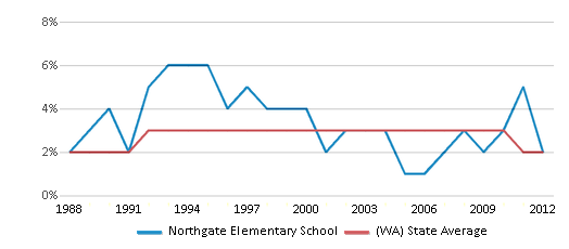 This chart display the percentage of American Indian students in Northgate Elementary School and percentage of American Indian public school students in Washington by year, with the latest 2011-12 school year data.