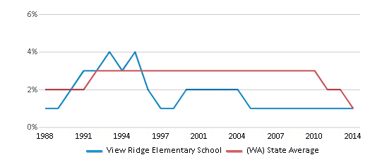 This chart display the percentage of American Indian students in View Ridge Elementary School and percentage of American Indian public school students in Washington by year, with the latest 2013-14 school year data.