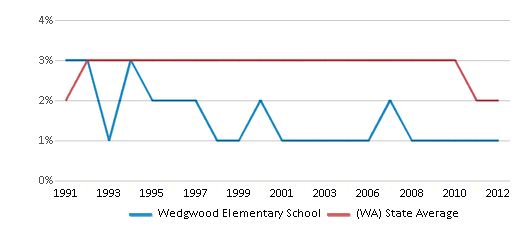 This chart display the percentage of American Indian students in Wedgwood Elementary School and percentage of American Indian public school students in Washington by year, with the latest 2011-12 school year data.