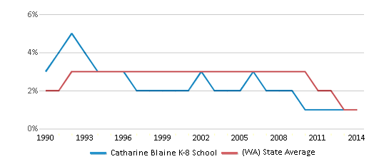 This chart display the percentage of American Indian students in Catharine Blaine K-8 School and percentage of American Indian public school students in Washington by year, with the latest 2013-14 school year data.