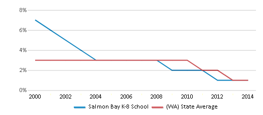 This chart display the percentage of American Indian students in Salmon Bay K-8 School and percentage of American Indian public school students in Washington by year, with the latest 2013-14 school year data.