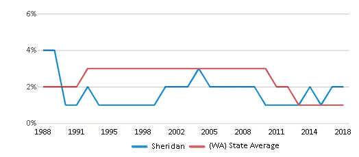 This chart display the percentage of American Indian students in Sheridan and percentage of American Indian public school students in Washington by year, with the latest 2017-18 school year data.