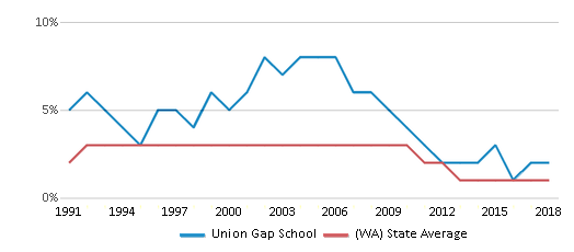 This chart display the percentage of American Indian students in Union Gap School and percentage of American Indian public school students in Washington by year, with the latest 2017-18 school year data.