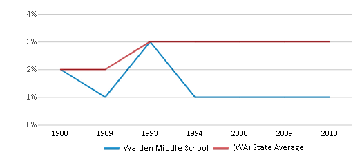 This chart display the percentage of American Indian students in Warden Middle School and percentage of American Indian public school students in Washington by year, with the latest 2009-10 school year data.