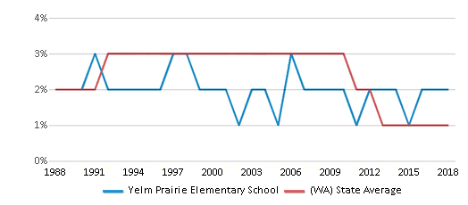 This chart display the percentage of American Indian students in Yelm Prairie Elementary School and percentage of American Indian public school students in Washington by year, with the latest 2017-18 school year data.