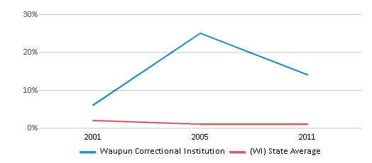 This chart display the percentage of American Indian students in Waupun Correctional Institution and percentage of American Indian public school students in Wisconsin by year, with the latest 2010-11 school year data.