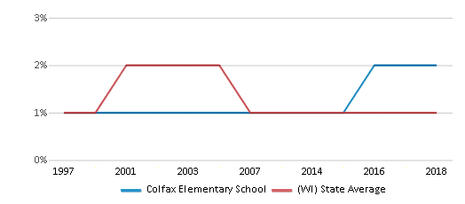 This chart display the percentage of American Indian students in Colfax Elementary School and percentage of American Indian public school students in Wisconsin by year, with the latest 2017-18 school year data.