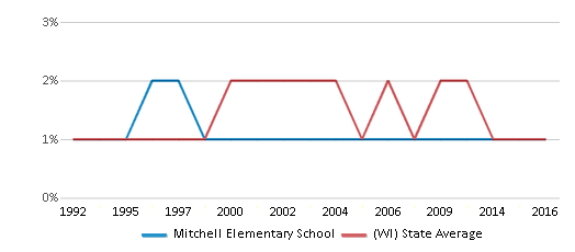 This chart display the percentage of American Indian students in Mitchell Elementary School and percentage of American Indian public school students in Wisconsin by year, with the latest 2015-16 school year data.