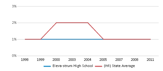 This chart display the percentage of American Indian students in Eleva-strum High School and percentage of American Indian public school students in Wisconsin by year, with the latest 2010-11 school year data.