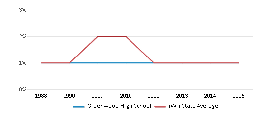 This chart display the percentage of American Indian students in Greenwood High School and percentage of American Indian public school students in Wisconsin by year, with the latest 2015-16 school year data.