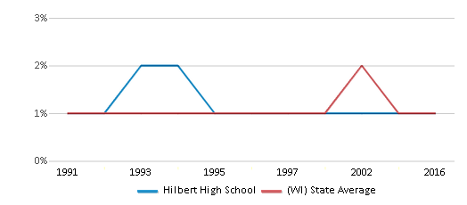 This chart display the percentage of American Indian students in Hilbert High School and percentage of American Indian public school students in Wisconsin by year, with the latest 2015-16 school year data.