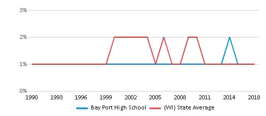 This chart display the percentage of American Indian students in Bay Port High School and percentage of American Indian public school students in Wisconsin by year, with the latest 2017-18 school year data.