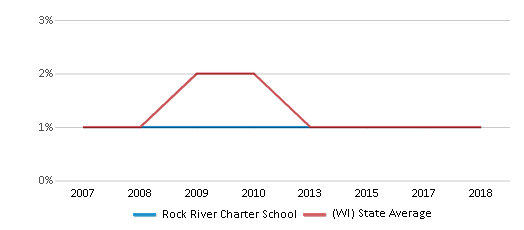 This chart display the percentage of American Indian students in Rock River Charter School and percentage of American Indian public school students in Wisconsin by year, with the latest 2017-18 school year data.