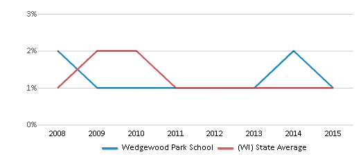 This chart display the percentage of American Indian students in Wedgewood Park School and percentage of American Indian public school students in Wisconsin by year, with the latest 2014-15 school year data.