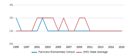 This chart display the percentage of American Indian students in Fairview Elementary School and percentage of American Indian public school students in Wisconsin by year, with the latest 2017-18 school year data.