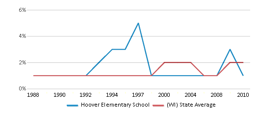 This chart display the percentage of American Indian students in Hoover Elementary School and percentage of American Indian public school students in Wisconsin by year, with the latest 2009-10 school year data.