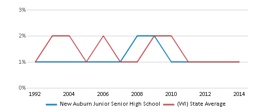 This chart display the percentage of American Indian students in New Auburn Junior Senior High School and percentage of American Indian public school students in Wisconsin by year, with the latest 2013-14 school year data.
