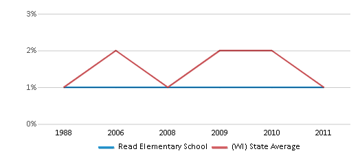 This chart display the percentage of American Indian students in Read Elementary School and percentage of American Indian public school students in Wisconsin by year, with the latest 2010-11 school year data.