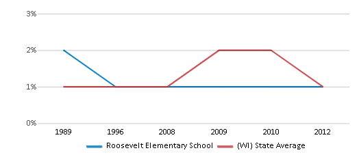 This chart display the percentage of American Indian students in Roosevelt Elementary School and percentage of American Indian public school students in Wisconsin by year, with the latest 2011-12 school year data.