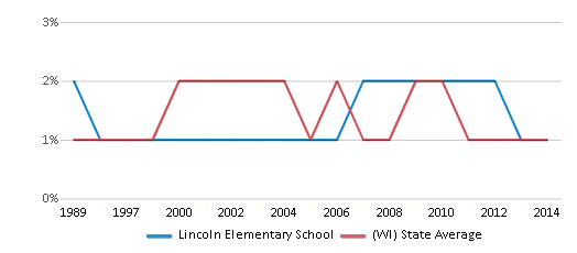 This chart display the percentage of American Indian students in Lincoln Elementary School and percentage of American Indian public school students in Wisconsin by year, with the latest 2013-14 school year data.