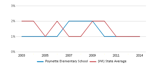 This chart display the percentage of American Indian students in Poynette Elementary School and percentage of American Indian public school students in Wisconsin by year, with the latest 2013-14 school year data.