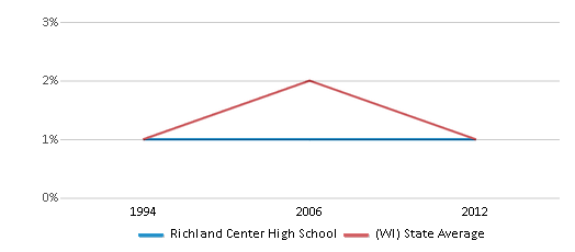 This chart display the percentage of American Indian students in Richland Center High School and percentage of American Indian public school students in Wisconsin by year, with the latest 2011-12 school year data.