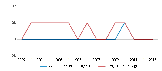 This chart display the percentage of American Indian students in Westside Elementary School and percentage of American Indian public school students in Wisconsin by year, with the latest 2012-13 school year data.